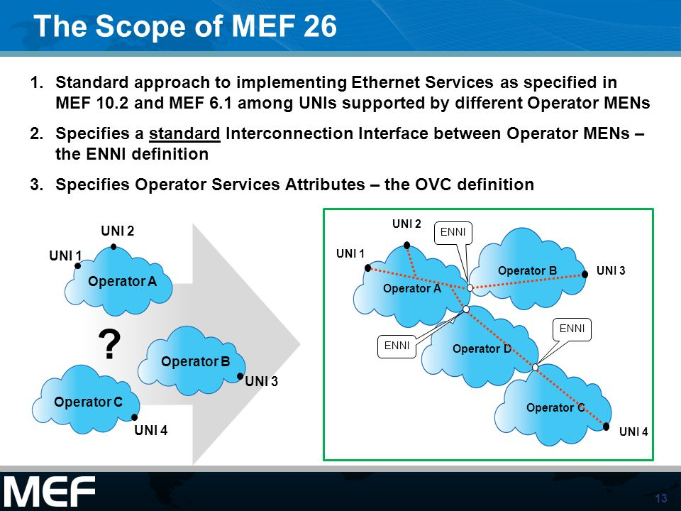 13 Operator A Operator D Operator C Operator BUNI 3 UNI 2 UNI 4 UNI 1 ENNI The Scope of MEF 26 1.Standard approach to implementing Ethernet Services a