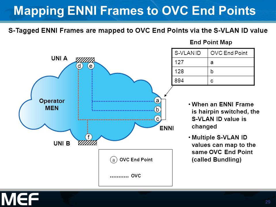 29 Mapping ENNI Frames to OVC End Points S-VLAN IDOVC End Point 127a 128b 894c ENNI UNI A UNI B a b c ed f a OVC End Point OVC Operator MEN S-Tagged E