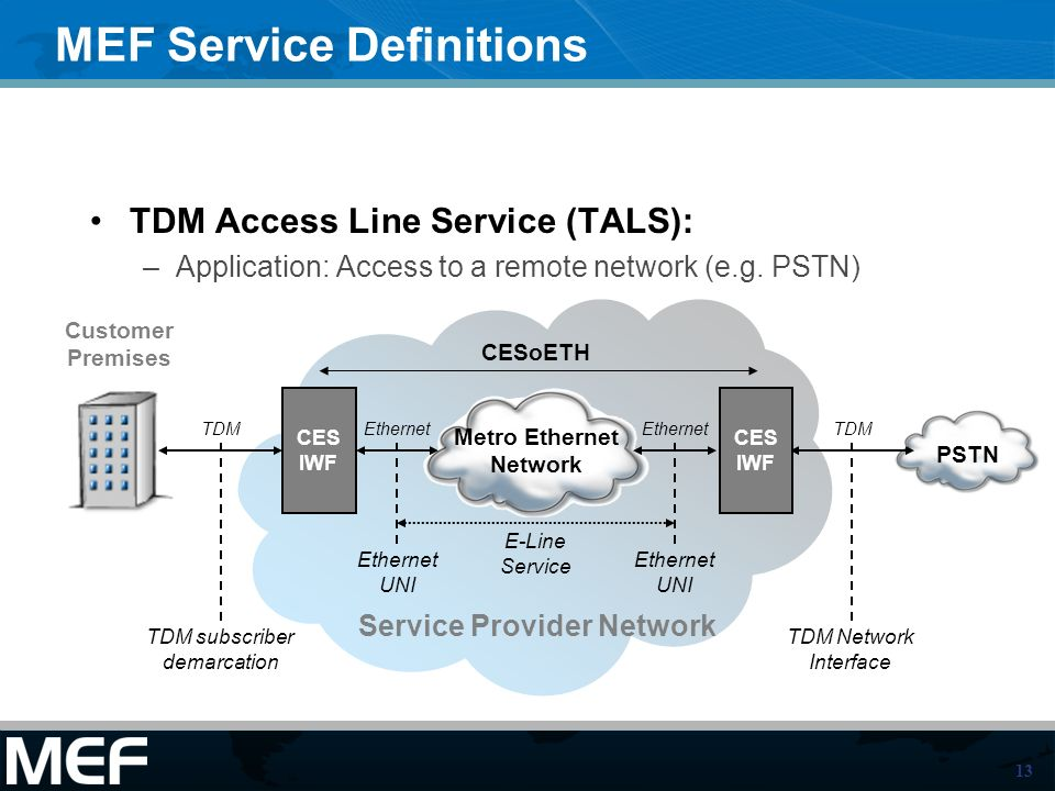 13 PSTN Customer Premises Metro Ethernet Network MEF Service Definitions TDM Access Line Service (TALS): –Application: Access to a remote network (e.g.