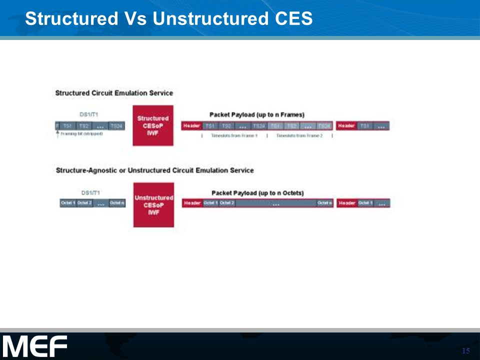 15 Structured Vs Unstructured CES