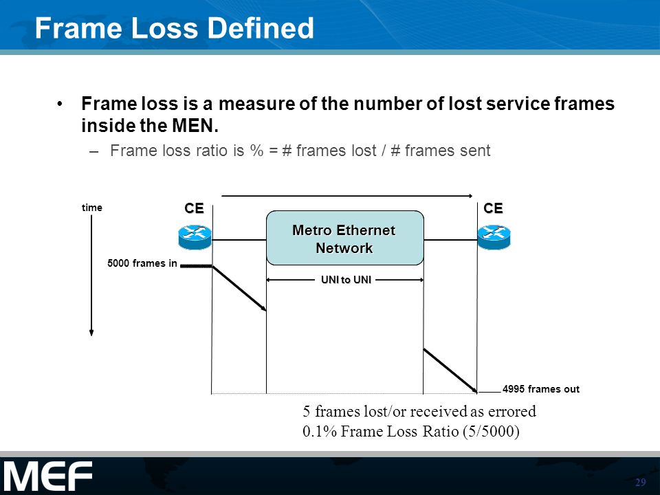 29 Frame Loss Defined Frame loss is a measure of the number of lost service frames inside the MEN.