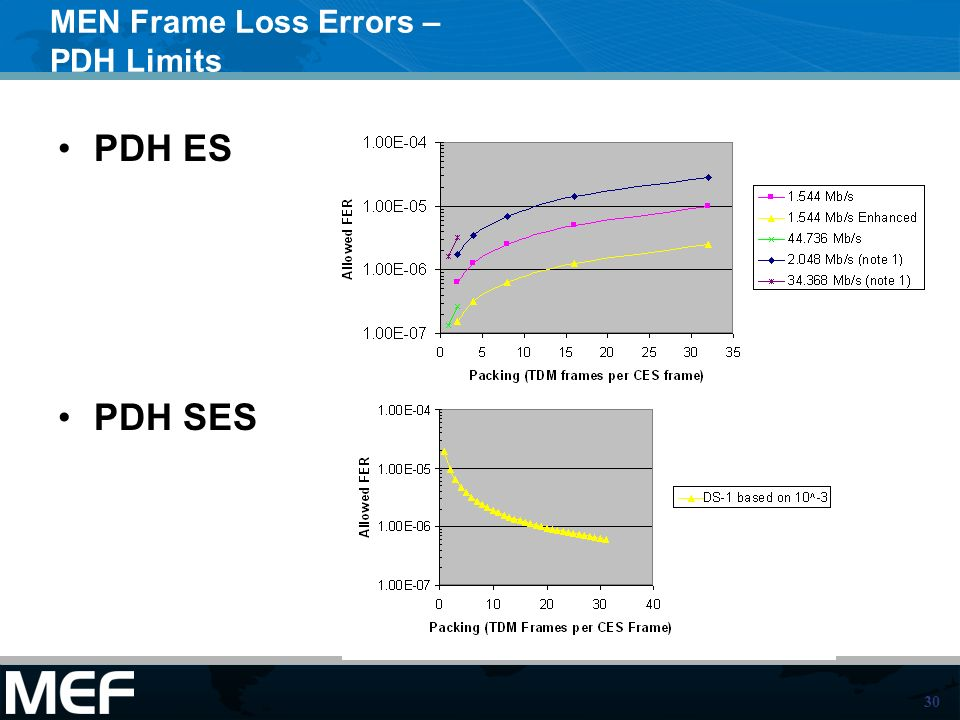 30 MEN Frame Loss Errors – PDH Limits PDH ES PDH SES