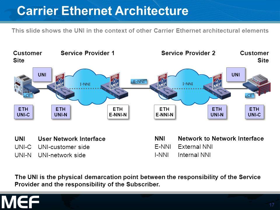 17 Carrier Ethernet Architecture Service Provider 1 CE Customer Site ETH UNI-C ETH UNI-C UNI UNI-C UNI-N CE I-NNI E-NNI Service Provider 2 I-NNI Custo