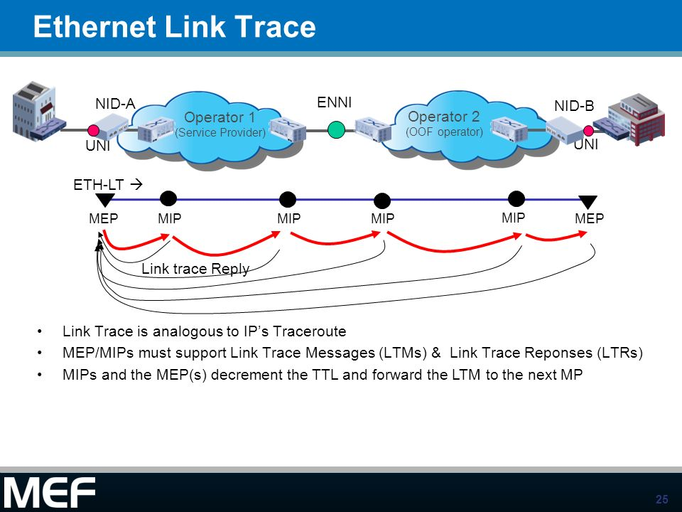 25 Ethernet Link Trace MIP Link trace Reply ENNI UNI NID-A NID-B Operator 2 (OOF operator) Operator 1 (Service Provider) ETH-LT MEPMIP MEP Link Trace