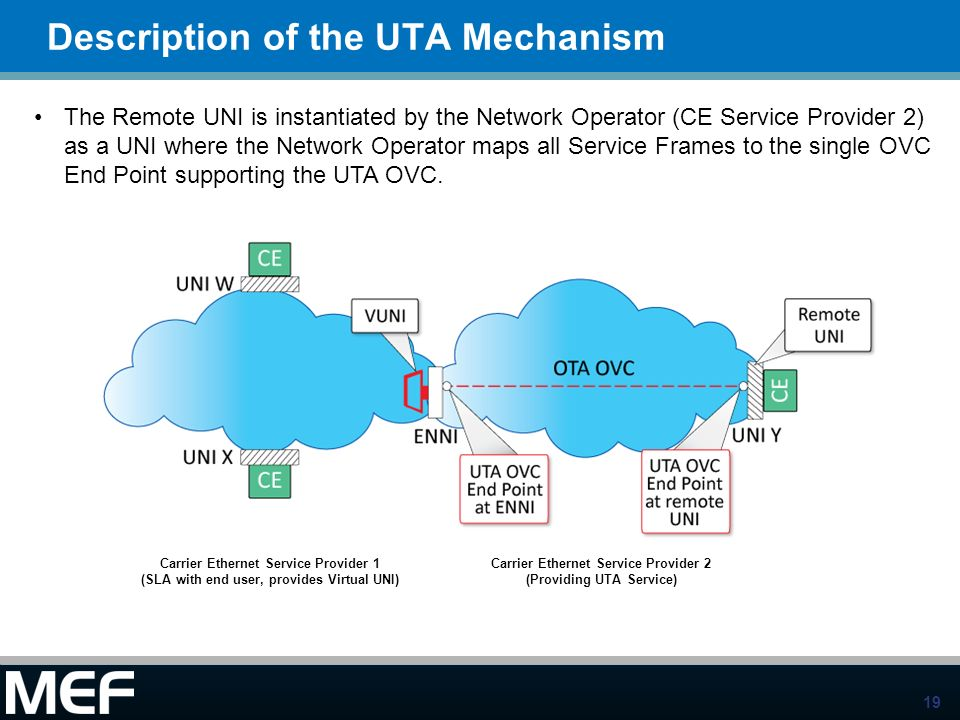 19 Description of the UTA Mechanism The Remote UNI is instantiated by the Network Operator (CE Service Provider 2) as a UNI where the Network Operator