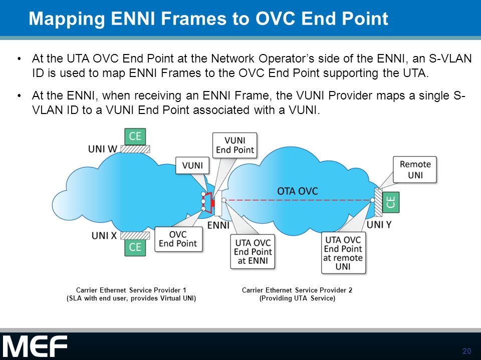 20 Mapping ENNI Frames to OVC End Point At the UTA OVC End Point at the Network Operators side of the ENNI, an S-VLAN ID is used to map ENNI Frames to