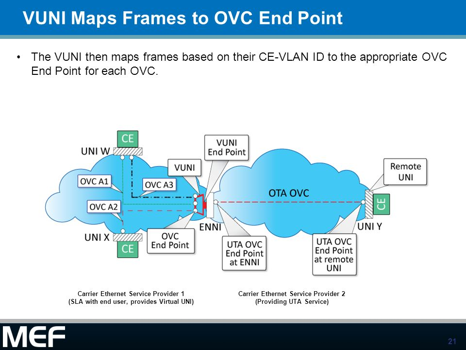 21 VUNI Maps Frames to OVC End Point The VUNI then maps frames based on their CE-VLAN ID to the appropriate OVC End Point for each OVC. Carrier Ethern