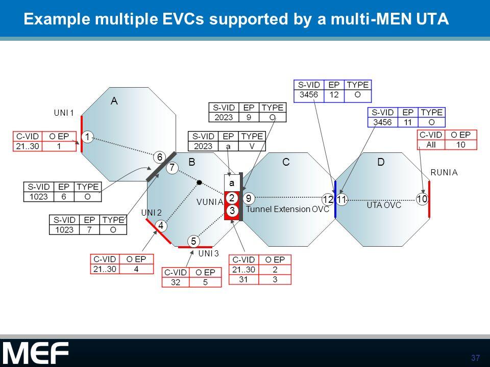 37 Example multiple EVCs supported by a multi-MEN UTA A BC UNI 1 1 4 6 7 9 5 a 3 2 UNI 2 UNI 3 VUNI A Tunnel Extension OVC RUNI A 1211 10 UTA OVC D