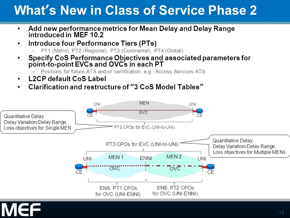 13 Whats New in Class of Service Phase 2 Add new performance metrics for Mean Delay and Delay Range introduced in MEF 10.2 Introduce four Performance