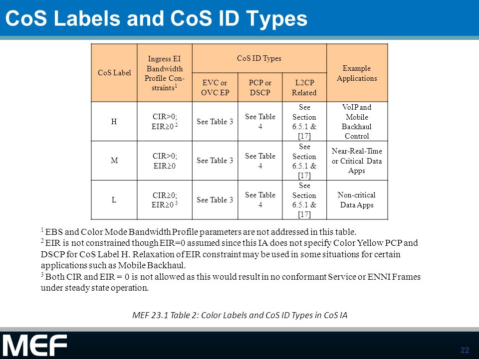 22 CoS Labels and CoS ID Types CoS Label Ingress EI Bandwidth Profile Con- straints 1 CoS ID Types Example Applications EVC or OVC EP PCP or DSCP L2CP