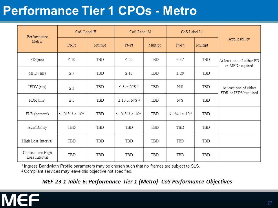 27 Performance Tier 1 CPOs - Metro MEF 23.1 Table 6: Performance Tier 1 (Metro) CoS Performance Objectives Performance Metric CoS Label HCoS Label MCo