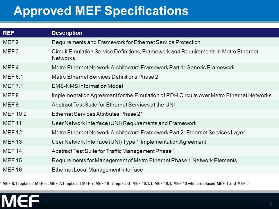 3 REFDescription MEF 2Requirements and Framework for Ethernet Service Protection MEF 3Circuit Emulation Service Definitions, Framework and Requirement