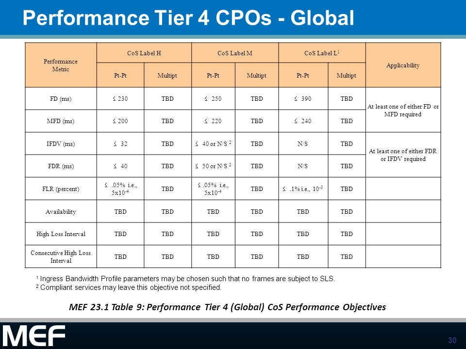 30 Performance Tier 4 CPOs - Global Performance Metric CoS Label HCoS Label MCoS Label L 1 Applicability Pt-PtMultiptPt-PtMultiptPt-PtMultipt FD (ms)
