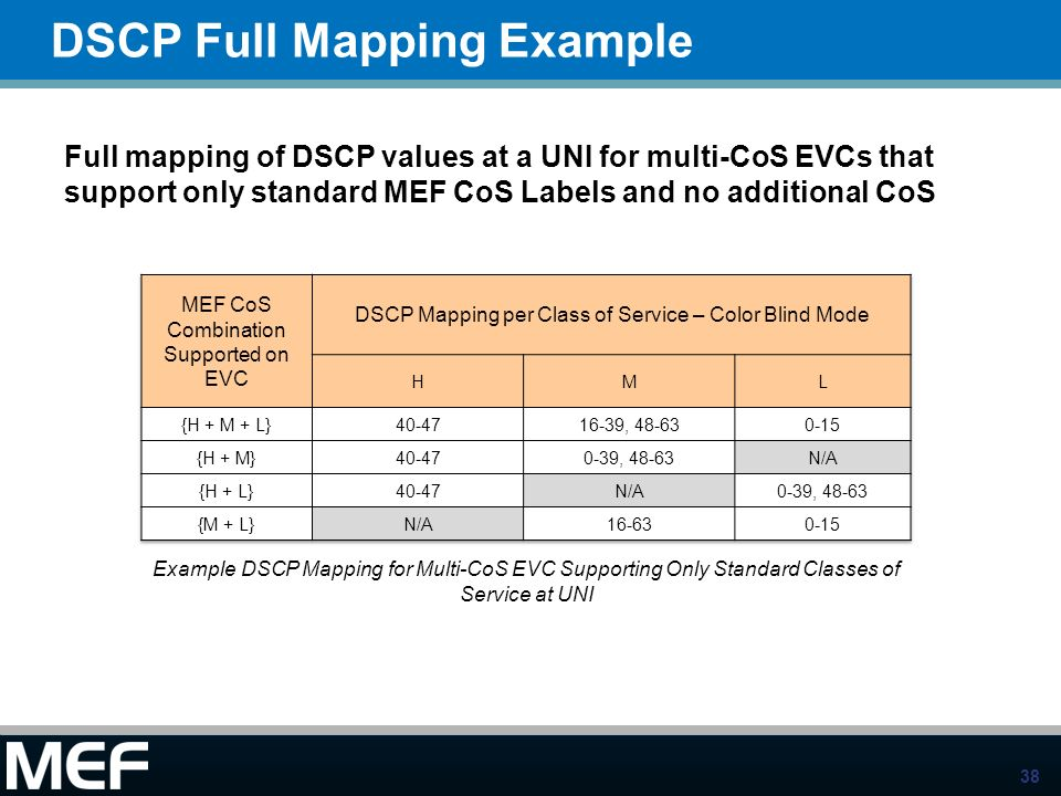 38 DSCP Full Mapping Example Full mapping of DSCP values at a UNI for multi-CoS EVCs that support only standard MEF CoS Labels and no additional CoS E