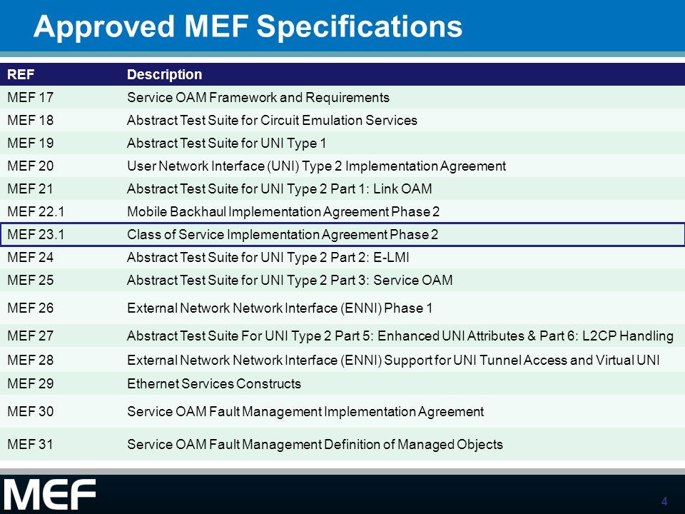 4 Approved MEF Specifications REFDescription MEF 17Service OAM Framework and Requirements MEF 18Abstract Test Suite for Circuit Emulation Services MEF