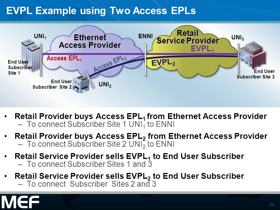 29 EVPL Example using Two Access EPLs Retail Provider buys Access EPL 1 from Ethernet Access Provider –To connect Subscriber Site 1 UNI 1 to ENNI Reta