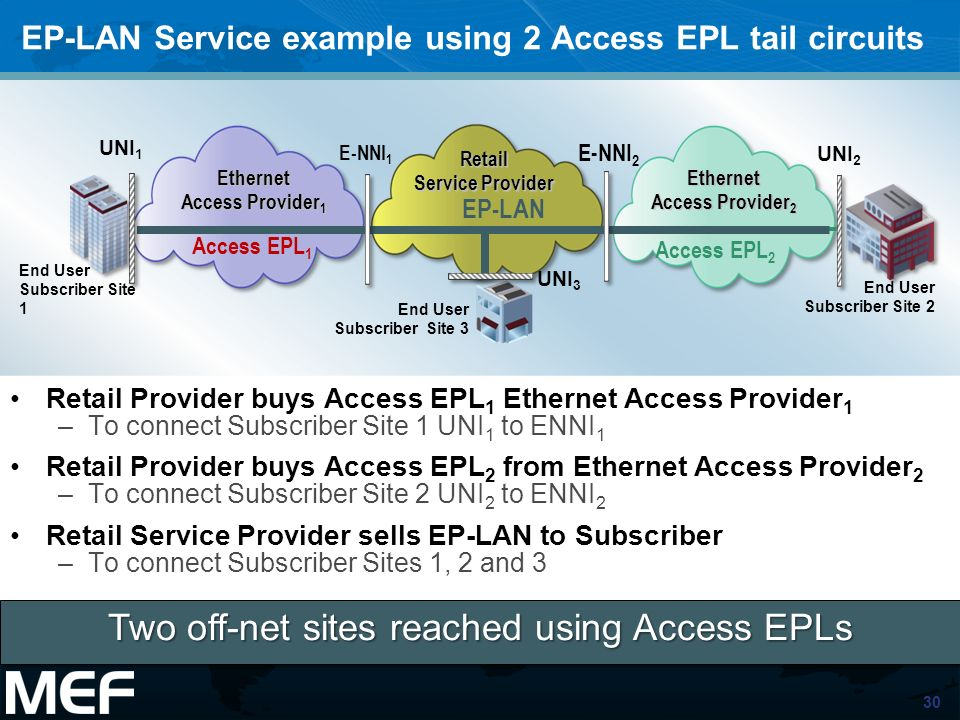 30 EP-LAN Service example using 2 Access EPL tail circuits Retail Provider buys Access EPL 1 Ethernet Access Provider 1 –To connect Subscriber Site 1