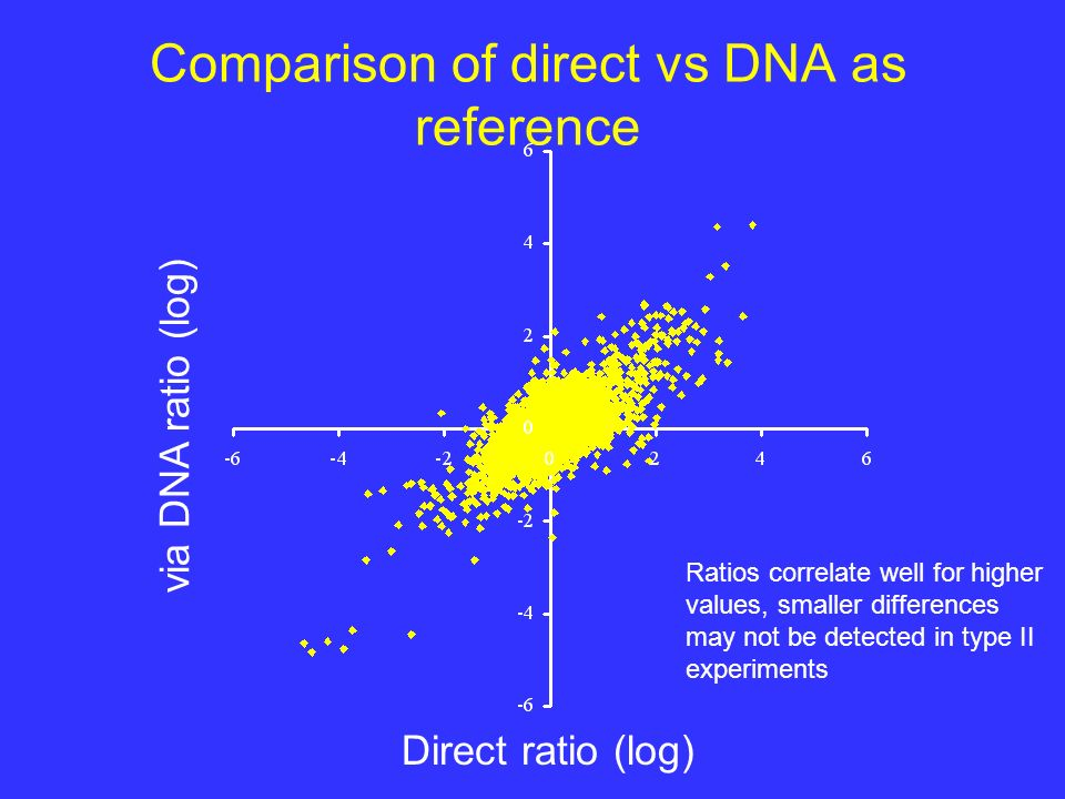 Comparison of direct vs DNA as reference Direct ratio (log) via DNA ratio (log) Ratios correlate well for higher values, smaller differences may not be detected in type II experiments