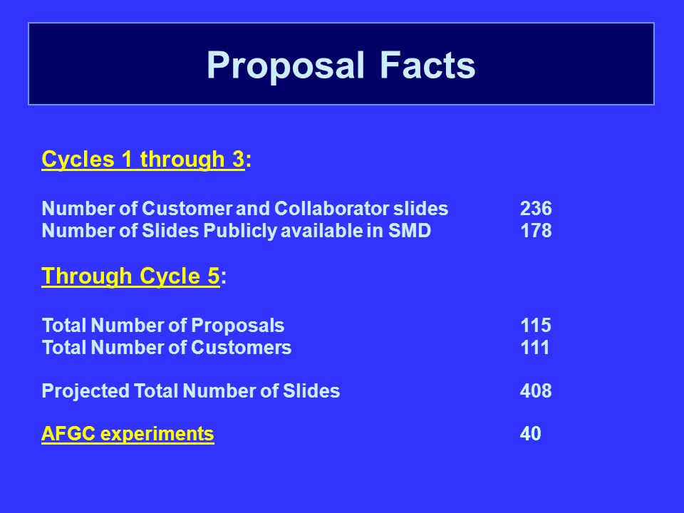 Cycles 1 through 3: Number of Customer and Collaborator slides 236 Number of Slides Publicly available in SMD178 Through Cycle 5: Total Number of Proposals115 Total Number of Customers111 Projected Total Number of Slides408 AFGC experiments40 Proposal Facts