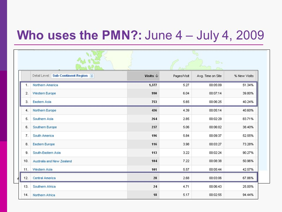 Who uses the PMN : June 4 – July 4, 2009
