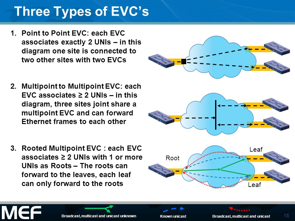 15 Three Types of EVCs 1.Point to Point EVC: each EVC associates exactly 2 UNIs – in this diagram one site is connected to two other sites with two EV
