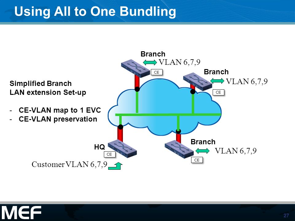 27 Using All to One Bundling HQ Branch Simplified Branch LAN extension Set-up -CE-VLAN map to 1 EVC -CE-VLAN preservation Customer VLAN 6,7,9 VLAN 6,7