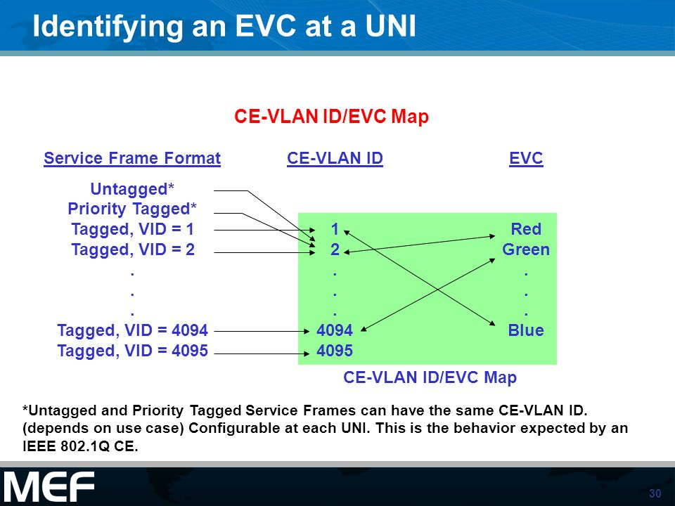 30 Identifying an EVC at a UNI Service Frame Format Untagged* Priority Tagged* Tagged, VID = 1 Tagged, VID = 2... Tagged, VID = 4094 Tagged, VID = 409