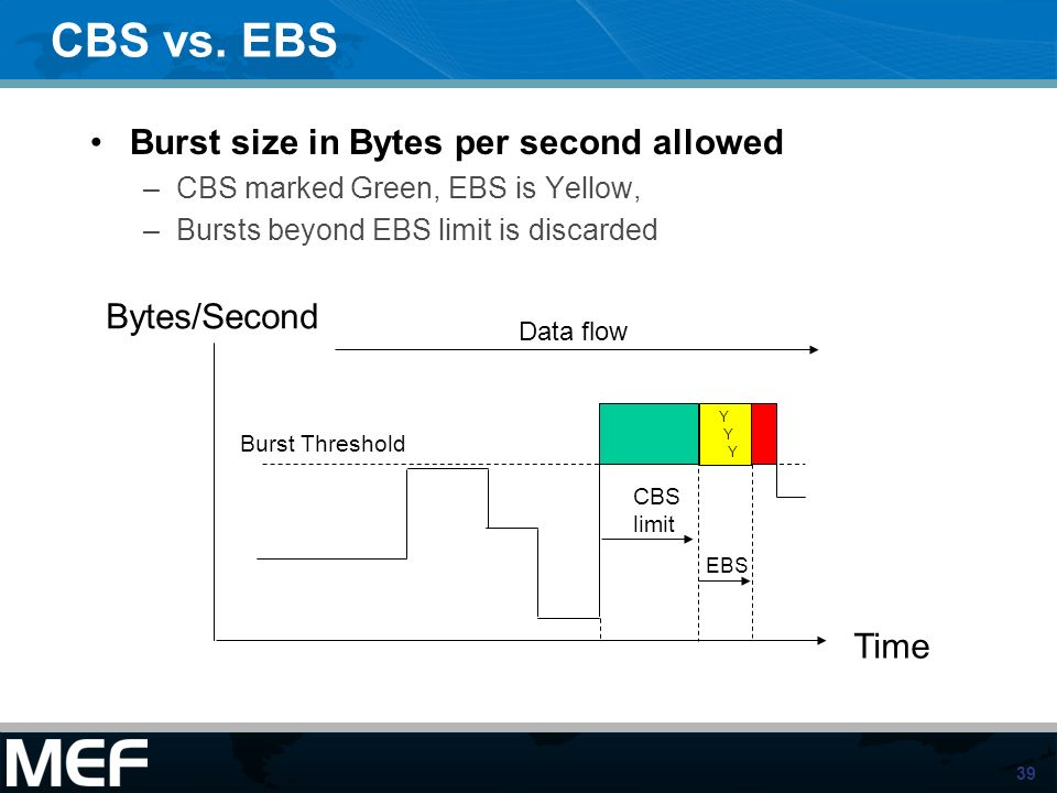 39 CBS vs. EBS Burst size in Bytes per second allowed –CBS marked Green, EBS is Yellow, –Bursts beyond EBS limit is discarded Bytes/Second Time Data f