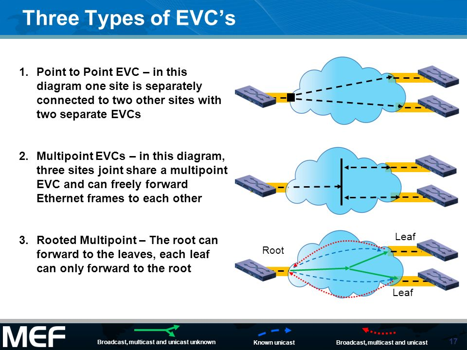 17 Three Types of EVCs 1.Point to Point EVC – in this diagram one site is separately connected to two other sites with two separate EVCs 2.Multipoint