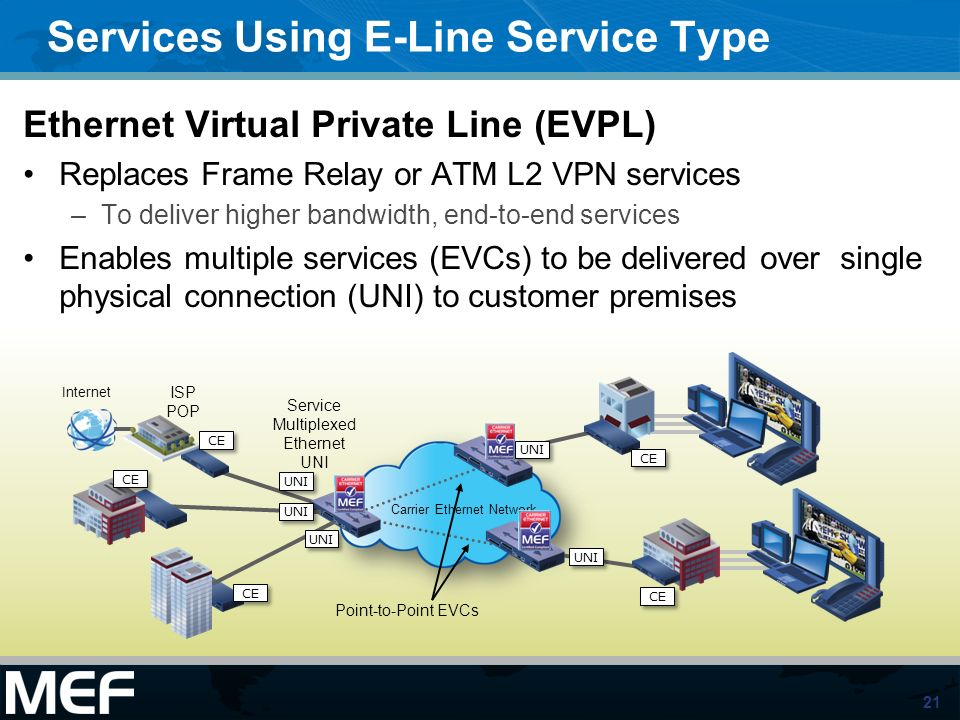 21 Services Using E-Line Service Type Ethernet Virtual Private Line (EVPL) Replaces Frame Relay or ATM L2 VPN services –To deliver higher bandwidth, e