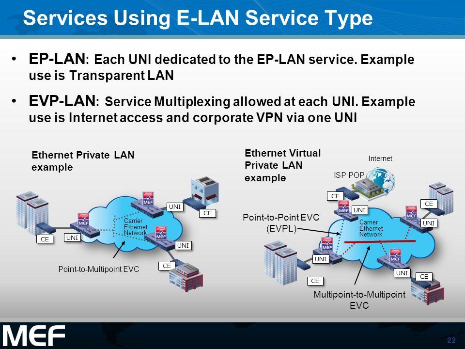 22 Services Using E-LAN Service Type EP-LAN : Each UNI dedicated to the EP-LAN service. Example use is Transparent LAN EVP-LAN : Service Multiplexing