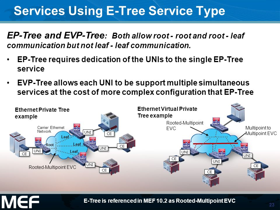 23 Services Using E-Tree Service Type Carrier Ethernet Network CE UNI CE Leaf UNI CE Leaf Rooted-Multipoint EVC Ethernet Private Tree example UNI Root