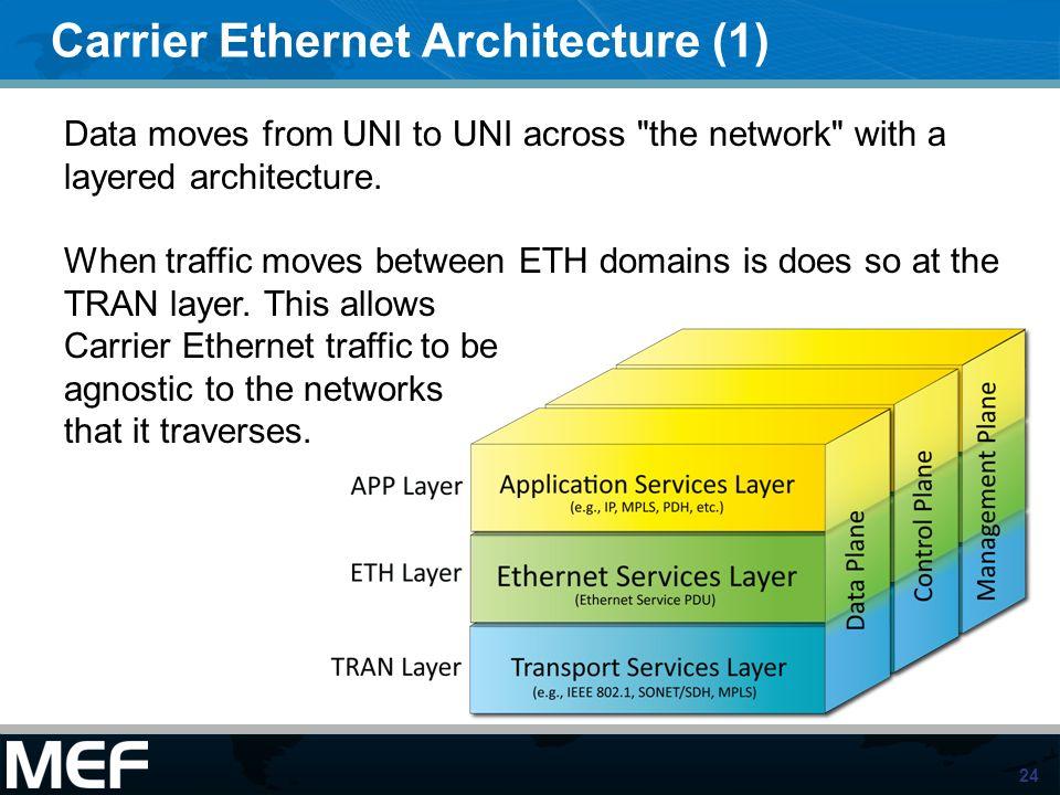24 Carrier Ethernet Architecture (1) Data moves from UNI to UNI across