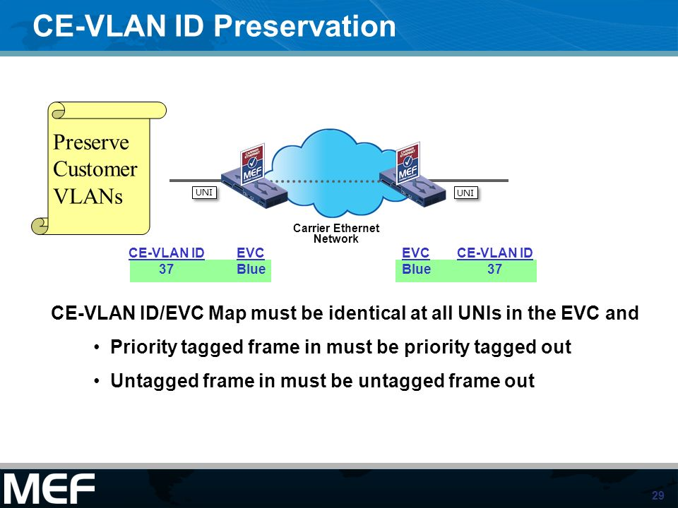 29 CE-VLAN ID Preservation CE-VLAN ID 37 EVC Blue CE-VLAN ID 37 EVC Blue CE-VLAN ID/EVC Map must be identical at all UNIs in the EVC and Priority tagg