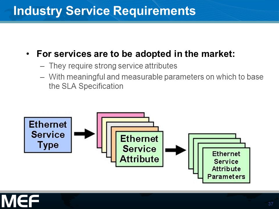 37 Industry Service Requirements For services are to be adopted in the market: –They require strong service attributes –With meaningful and measurable