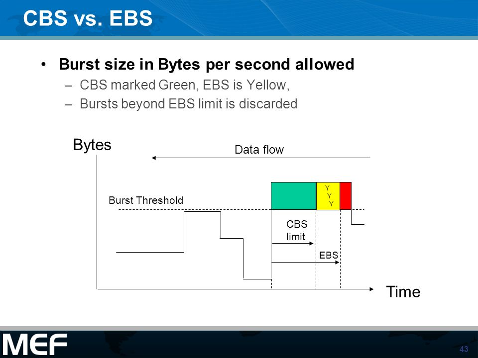 43 CBS vs. EBS Burst size in Bytes per second allowed –CBS marked Green, EBS is Yellow, –Bursts beyond EBS limit is discarded Bytes Time Data flow Bur