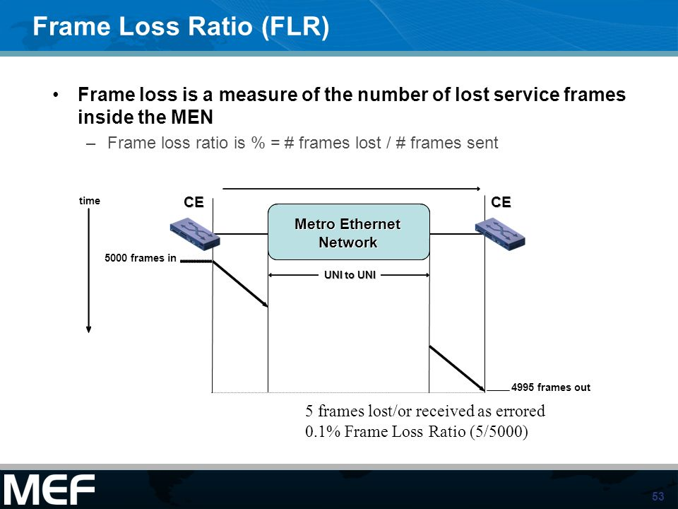 53 Frame Loss Ratio (FLR) Frame loss is a measure of the number of lost service frames inside the MEN –Frame loss ratio is % = # frames lost / # frame