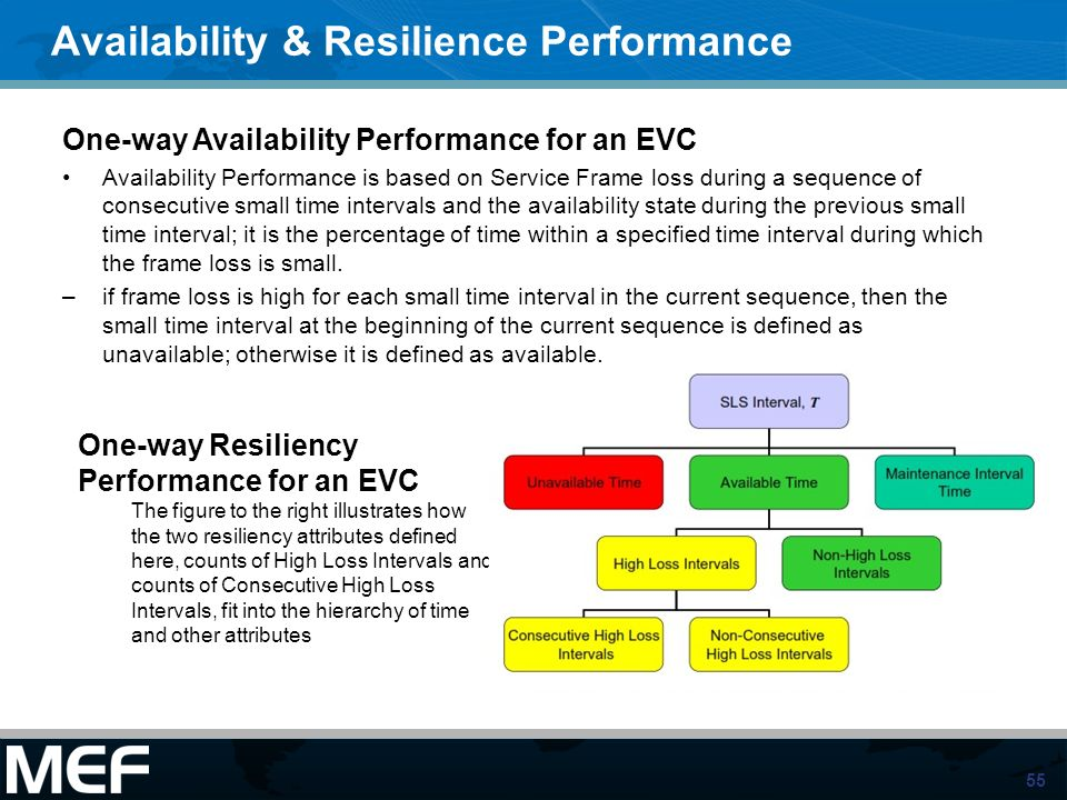 55 Availability & Resilience Performance One-way Availability Performance for an EVC Availability Performance is based on Service Frame loss during a