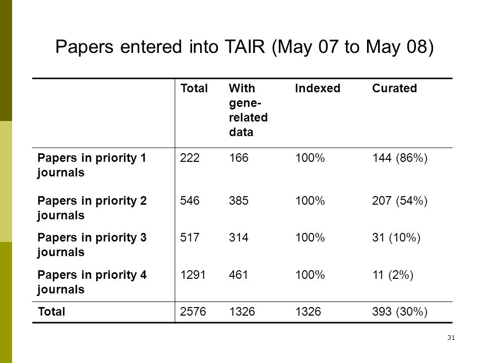 31 TotalWith gene- related data IndexedCurated Papers in priority 1 journals 222166100%144 (86%) Papers in priority 2 journals 546385100%207 (54%) Pap