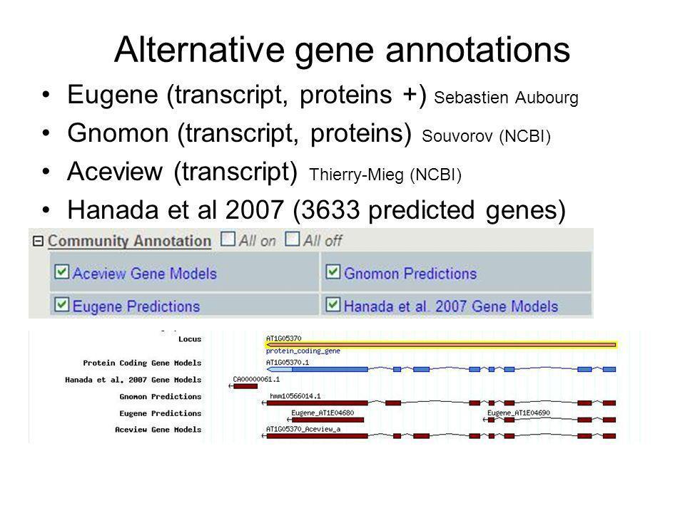 Alternative gene annotations Eugene (transcript, proteins +) Sebastien Aubourg Gnomon (transcript, proteins) Souvorov (NCBI) Aceview (transcript) Thierry-Mieg (NCBI) Hanada et al 2007 (3633 predicted genes)