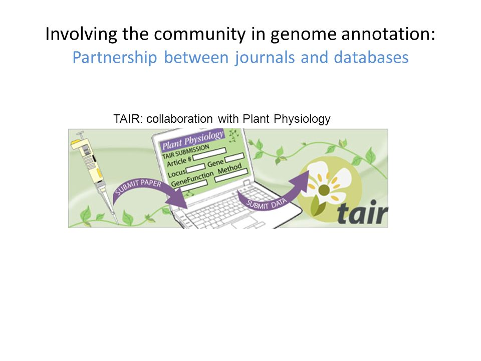 Involving the community in genome annotation: Partnership between journals and databases TAIR: collaboration with Plant Physiology