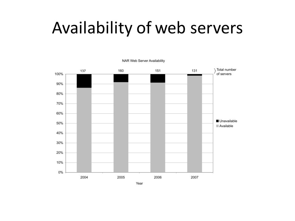 Availability of web servers
