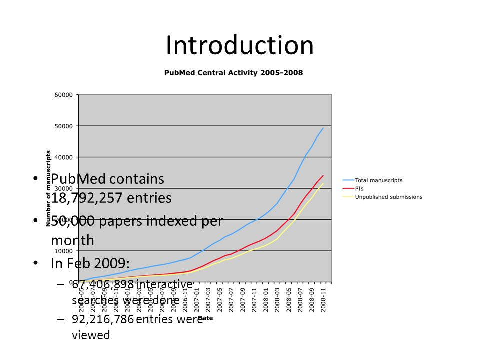 Introduction PubMed contains 18,792,257 entries 50,000 papers indexed per month In Feb 2009: – 67,406,898 interactive searches were done – 92,216,786