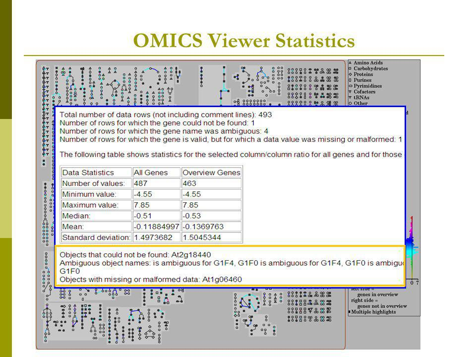 OMICS Viewer Statistics