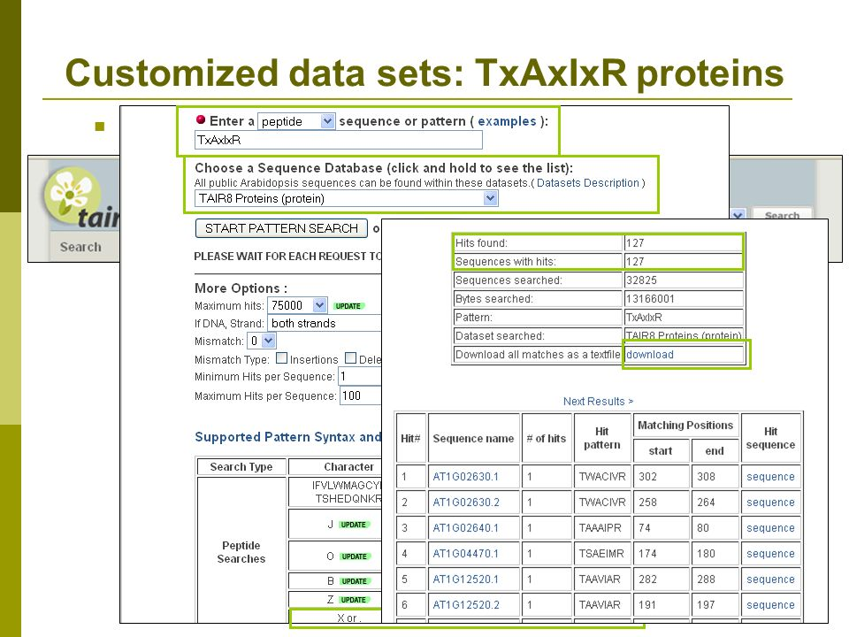 Customized data sets: TxAxIxR proteins Find all of the proteins that have the TxAxIxR domain