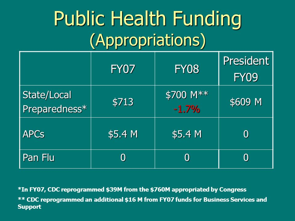 Public Health Funding (Appropriations) FY07FY08PresidentFY09 State/LocalPreparedness*$713 $700 M** -1.7% $609 M APCs $5.4 M 0 Pan Flu 000 *In FY07, CDC reprogrammed $39M from the $760M appropriated by Congress ** CDC reprogrammed an additional $16 M from FY07 funds for Business Services and Support