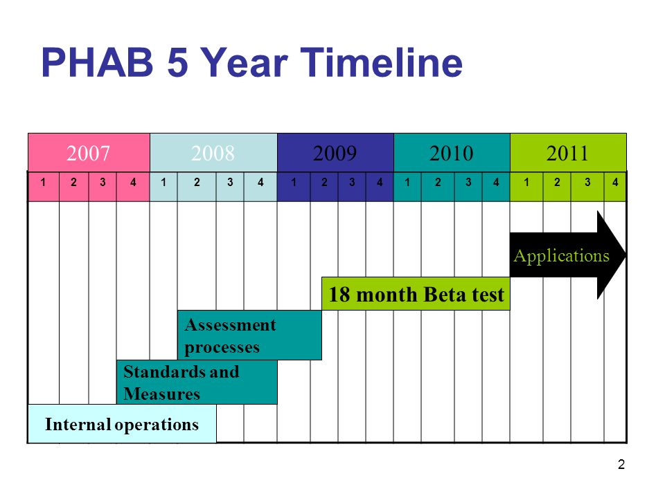 PHAB 5 Year Timeline Internal operations Standards and Measures Assessment processes 18 month Beta test Applications