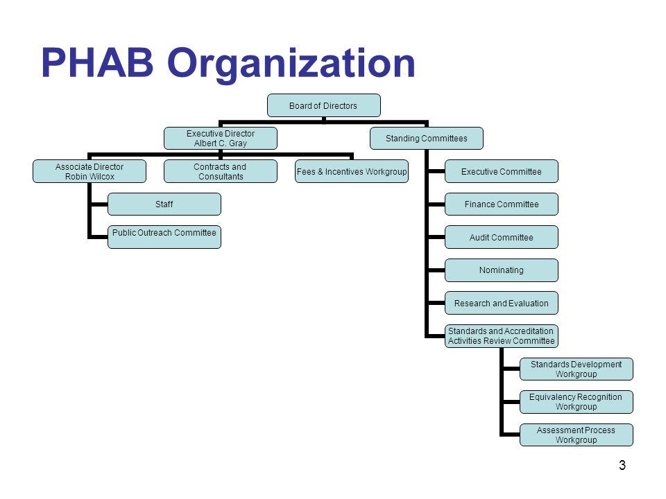 3 PHAB Organization Board of Directors Executive Director Albert C.