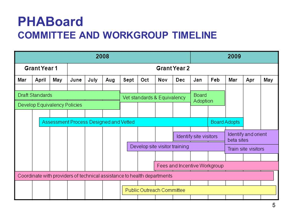 5 PHABoard COMMITTEE AND WORKGROUP TIMELINE Grant Year 1Grant Year 2 MarAprilMayJuneJulyAugSeptOctNovDecJanFebMarAprMay Draft Standards Develop Equivalency Policies Vet standards & Equivalency Board Adoption Assessment Process Designed and VettedBoard Adopts Identify site visitors Identify and orient beta sites Develop site visitor training Train site visitors Fees and Incentive Workgroup Coordinate with providers of technical assistance to health departments Public Outreach Committee