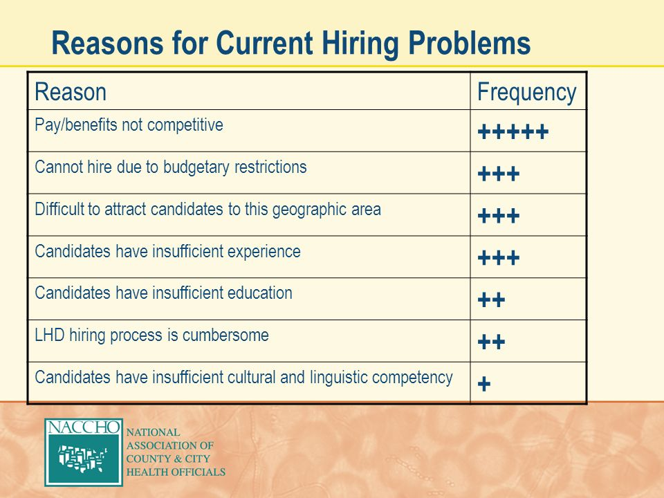 Reasons for Current Hiring Problems ReasonFrequency Pay/benefits not competitive +++++ Cannot hire due to budgetary restrictions +++ Difficult to attract candidates to this geographic area +++ Candidates have insufficient experience +++ Candidates have insufficient education ++ LHD hiring process is cumbersome ++ Candidates have insufficient cultural and linguistic competency +